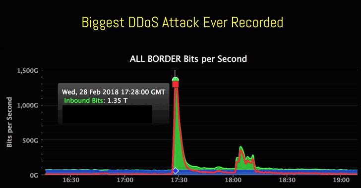 biggest DDoS attack