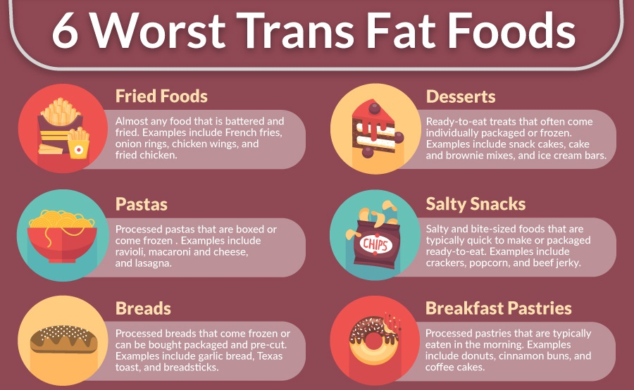 List of Trans-Fat Foods