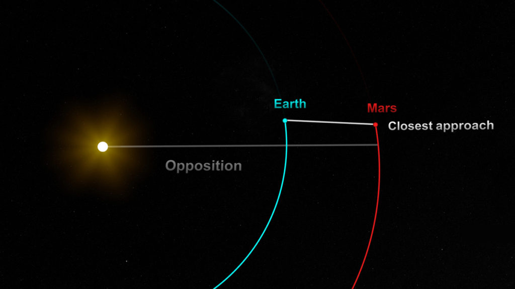 mars to come closer to earth on july 27 in the past 15 years