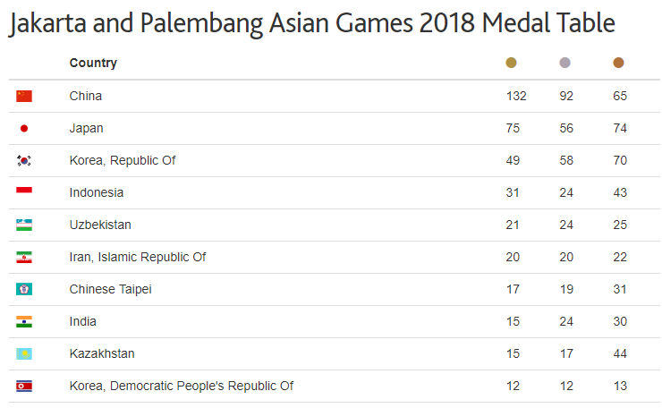 Asian Games Top 10 Medal List
